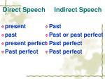 direct speech indirect speech