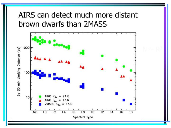 AIRS can detect much more distant brown dwarfs than 2MASS