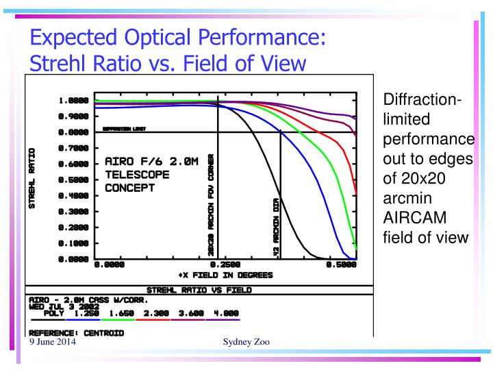 Expected Optical Performance: