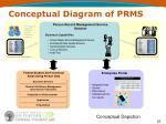 conceptual diagram of prms