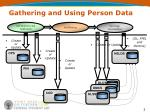 gathering and using person data