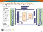 pdm solution s conceptual architecture