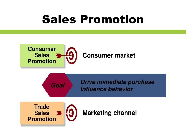 effect of sales promotions on consumer buying Advertising, sales promotion and personal selling have significant influence on consumer buying decision at 01 level (2-tailed) the study concluded that the way a product is promoted.