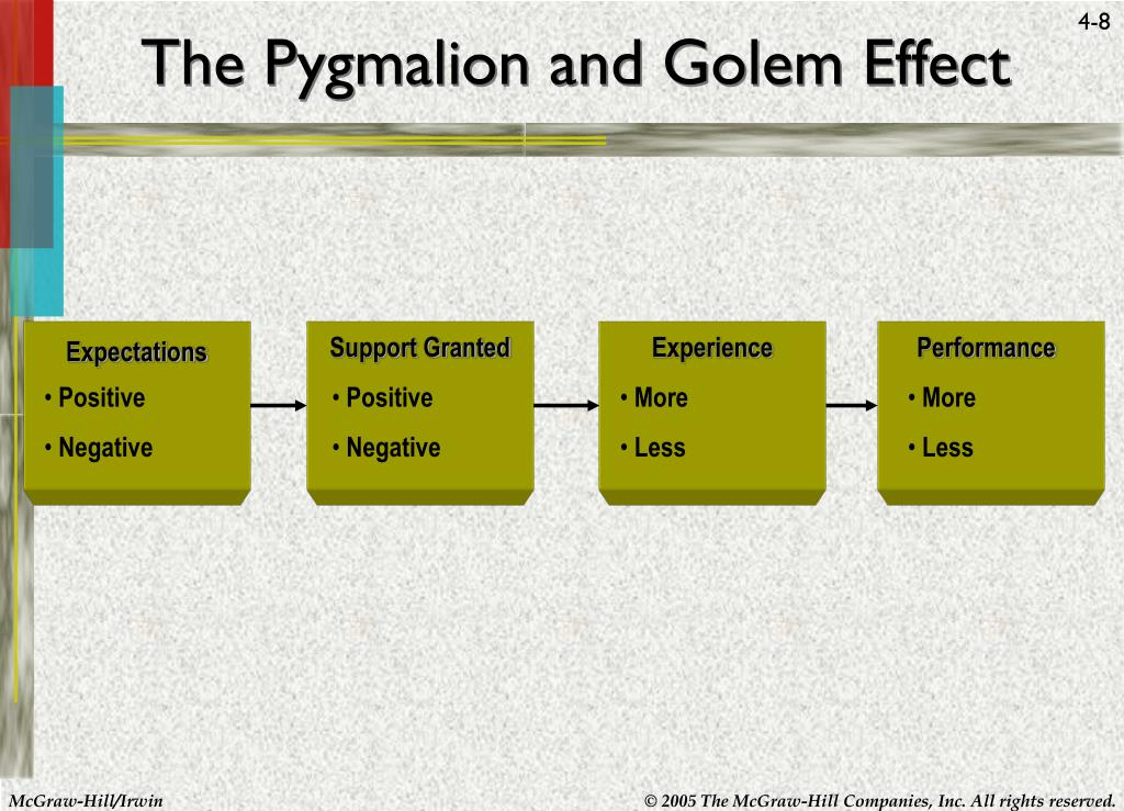 an examination of the pygmalion effect Principles of management description of the examination the principles of management examination covers material that is usually taught in an introductory.