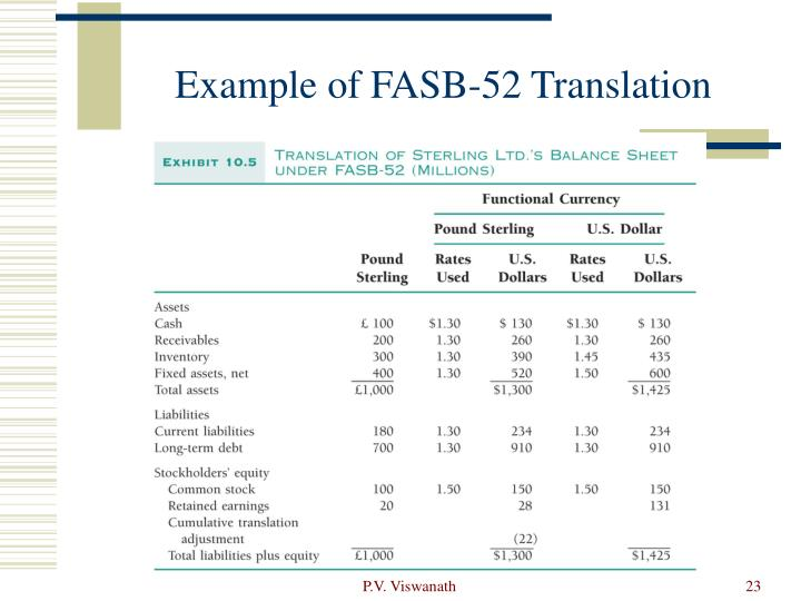 Example of FASB-52 Translation