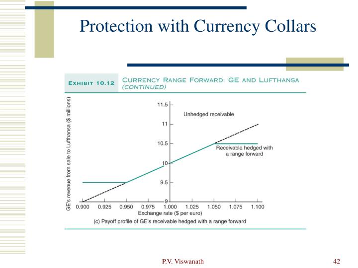 Protection with Currency Collars