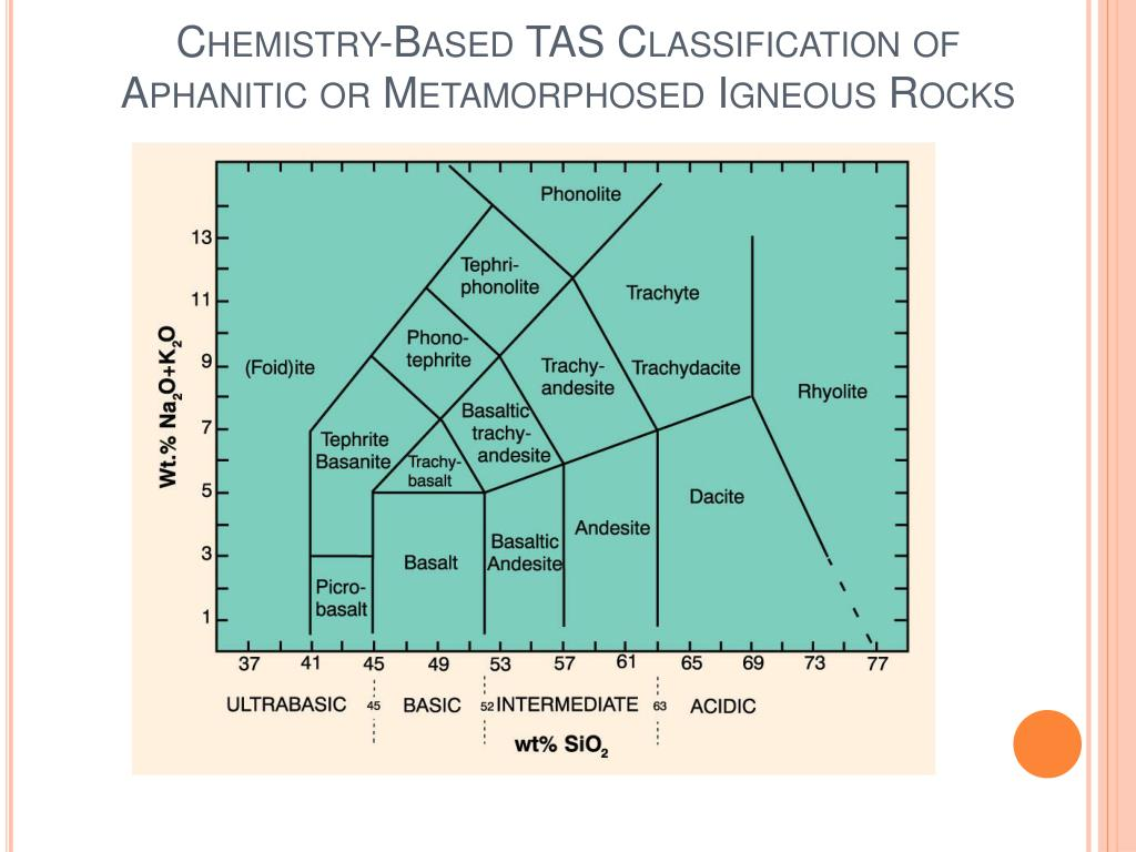 Chemistry-Based TAS Classification of