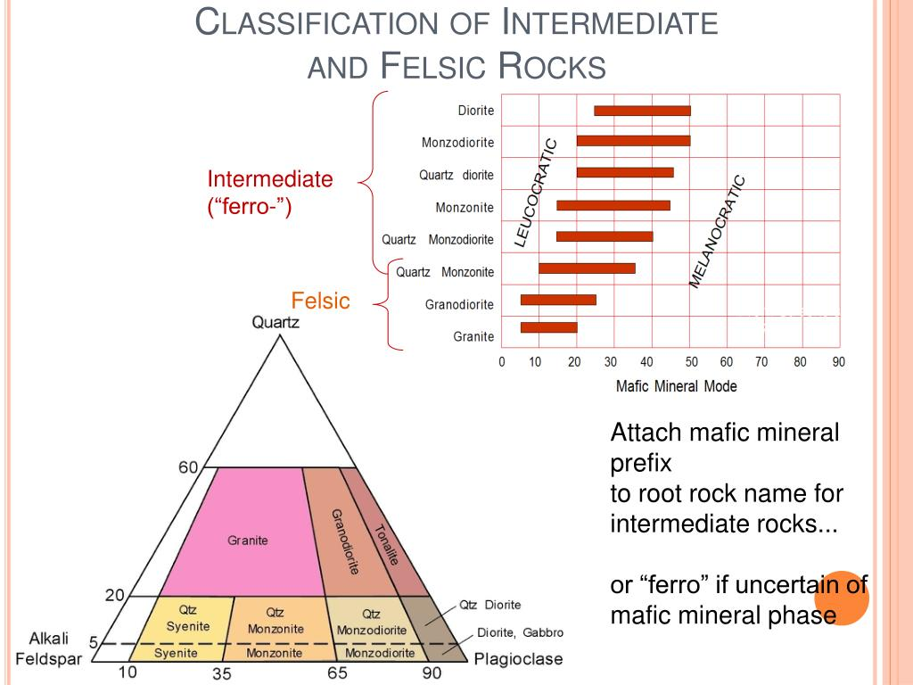 Classification of Intermediate