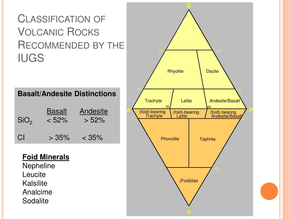 Classification of Volcanic Rocks Recommended by the IUGS
