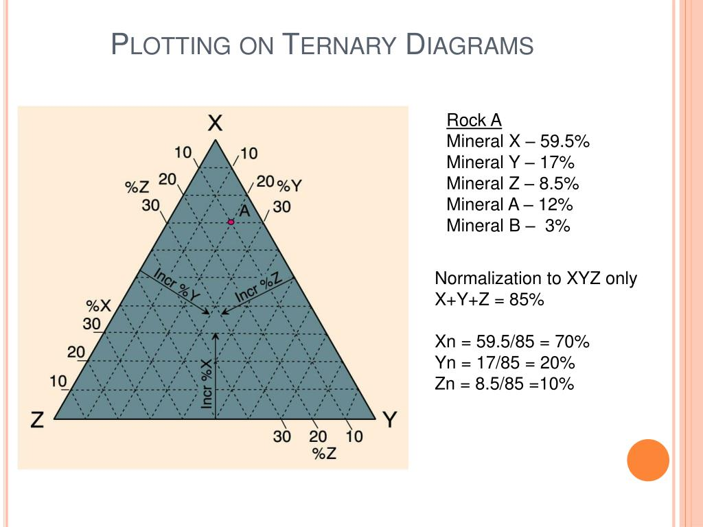 Plotting on Ternary Diagrams