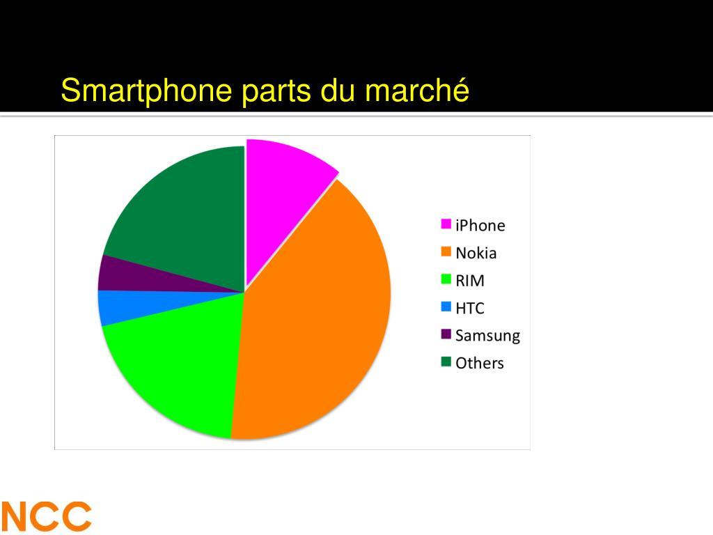 Smartphone parts du marché