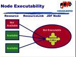 node executability