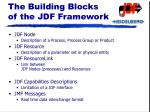 the building blocks of the jdf framework