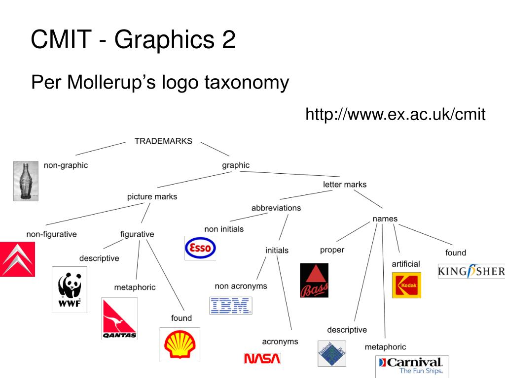 per mollerup s logo taxonomy l.