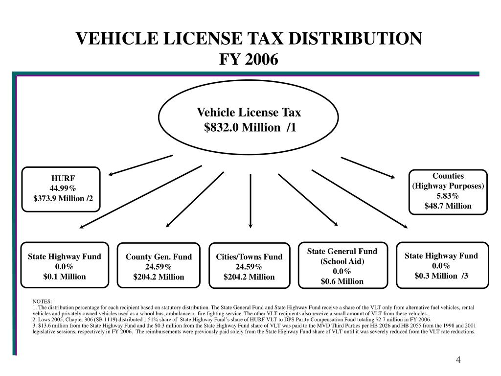 VEHICLE LICENSE TAX DISTRIBUTION