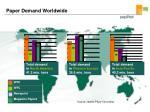 paper demand worldwide