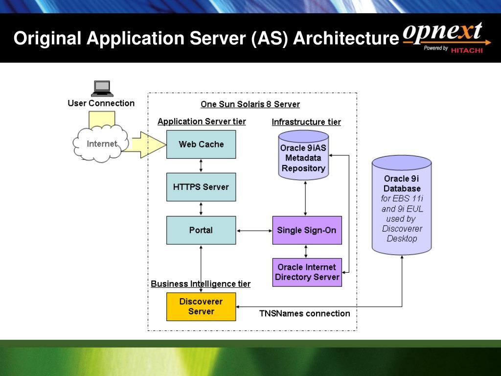 Original Application Server (AS) Architecture