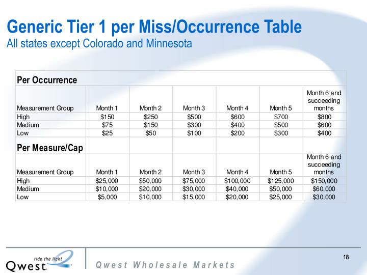 Generic Tier 1 per Miss/Occurrence Table