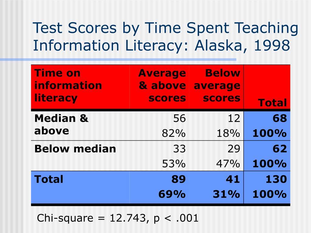 Test Scores by Time Spent Teaching Information Literacy: Alaska, 1998