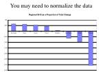 you may need to normalize the data