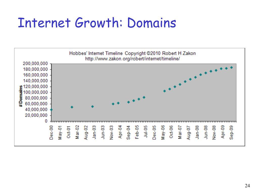 Internet Growth: Domains