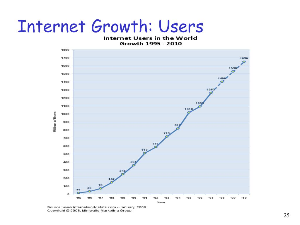 Internet Growth: Users