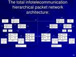 the total infotelecommunication hierarchical packet network architecture