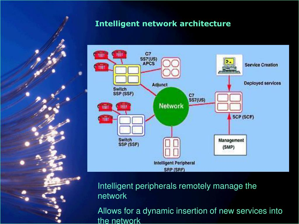Intelligent network architecture