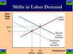 shifts in labor demand4