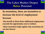 the labor market output below potential17