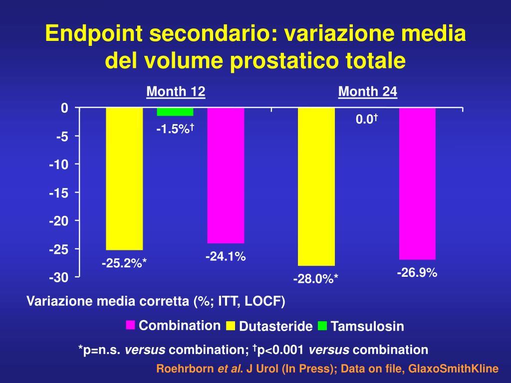 Endpoint secondario: variazione media del volume prostatico totale