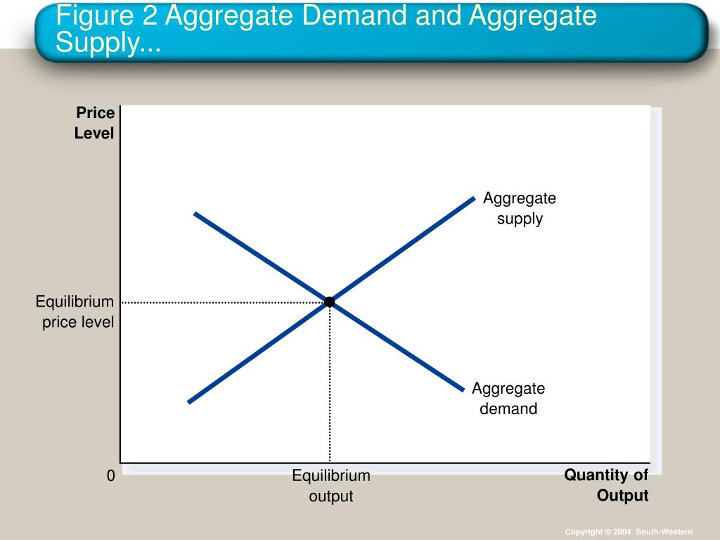 supply and demand and aggregate demand