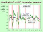 growth rates of real gdp consumption investment