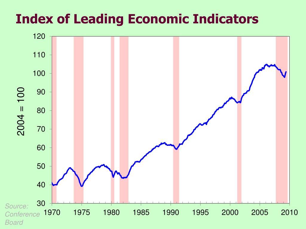 Index of Leading Economic Indicators