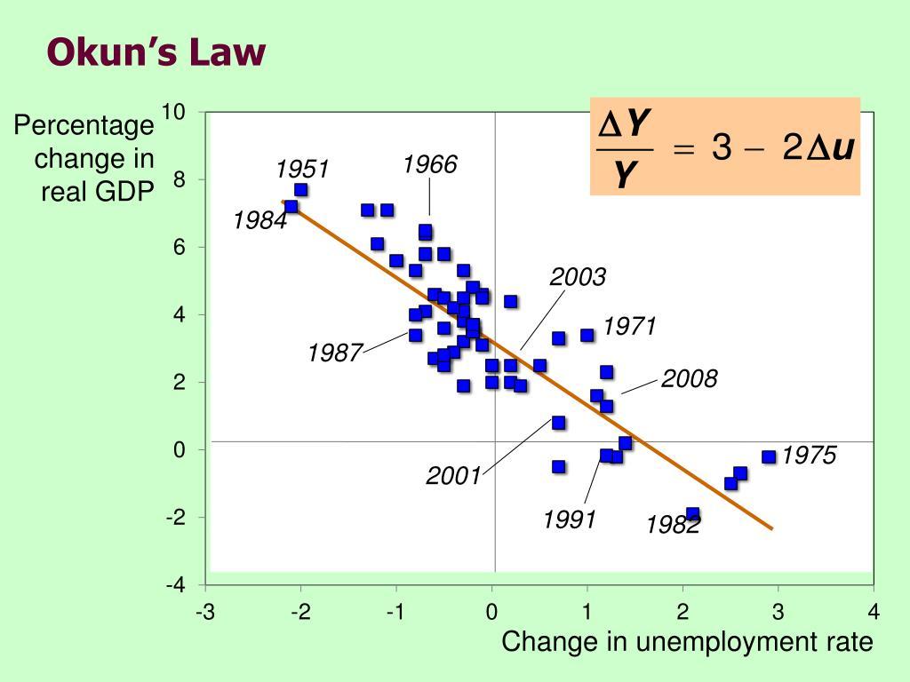 Okun's Law