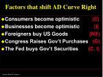factors that shift ad curve right