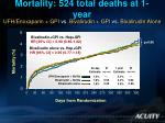 mortality 524 total deaths at 1 year