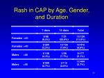 rash in cap by age gender and duration