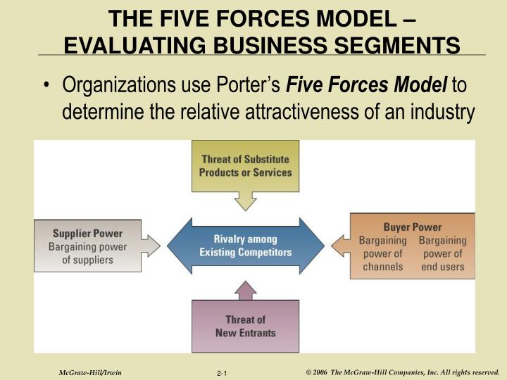 five forces analysis on fitness industry