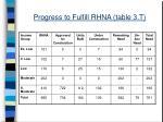 progress to fulfill rhna table 3 t