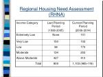 regional housing need assessment rhna