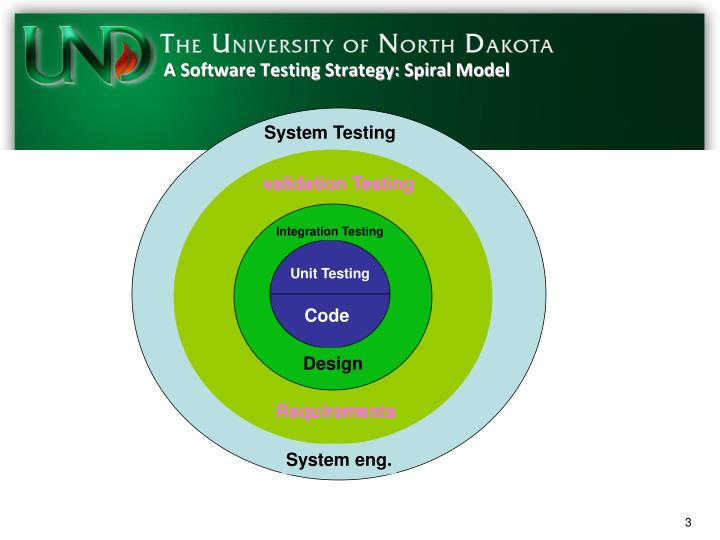A software testing strategy spiral model