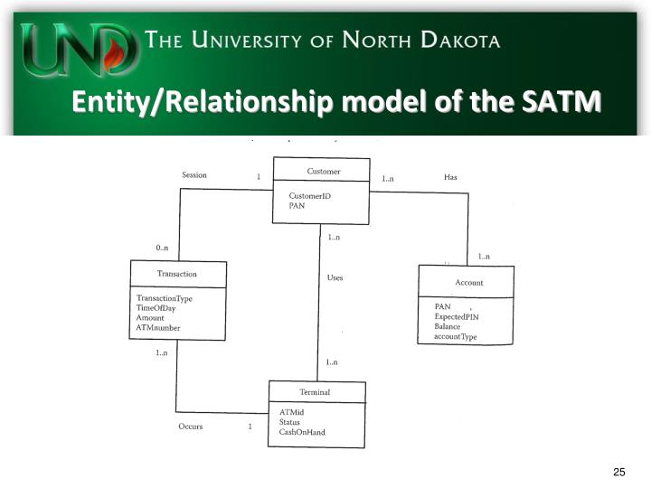 Entity/Relationship model of the SATM