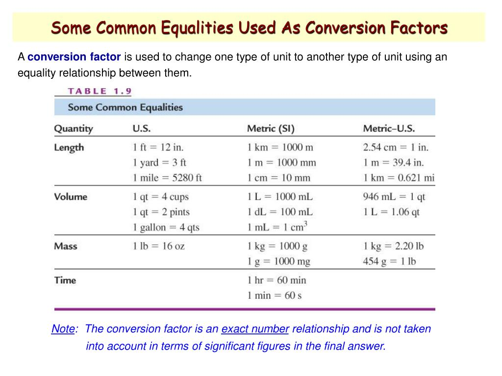 Some Common Equalities Used As Conversion Factors