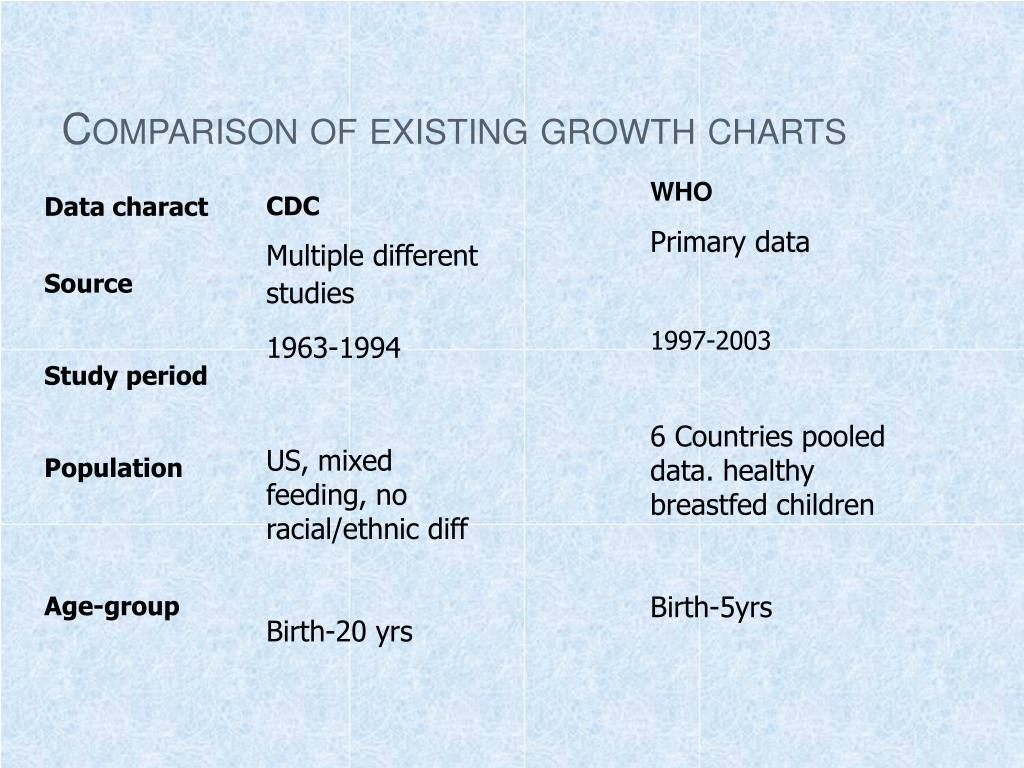 Comparison of existing growth charts