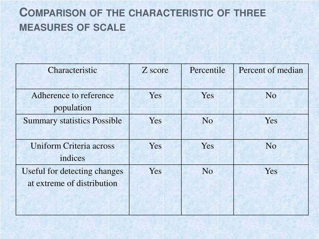 Comparison of the characteristic of three measures of scale