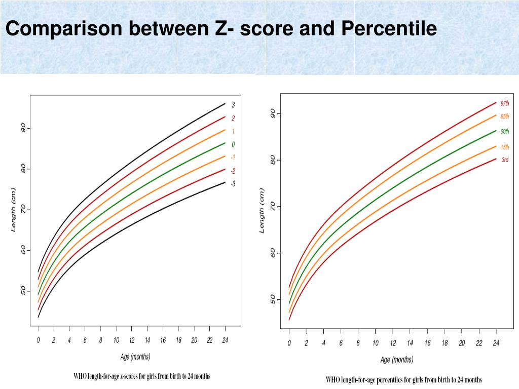 Comparison between Z- score and Percentile