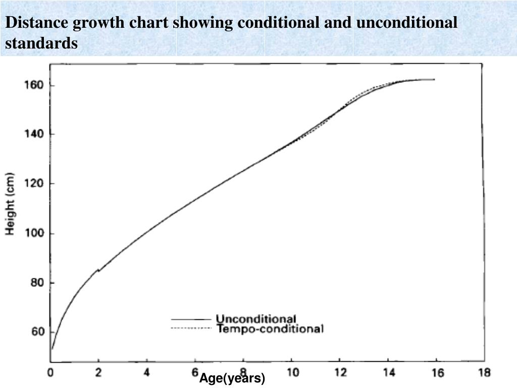 Distance growth chart showing conditional and unconditional