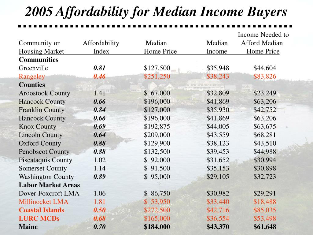 2005 Affordability for Median Income Buyers
