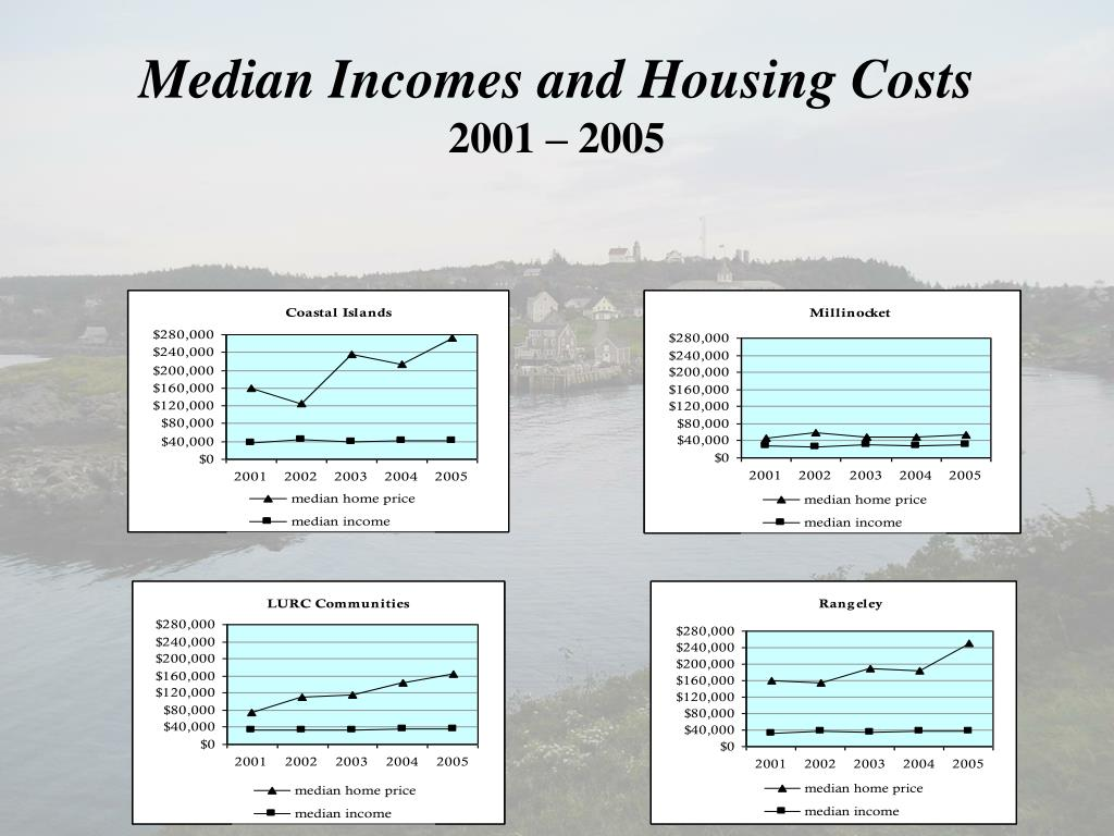 Median Incomes and Housing Costs